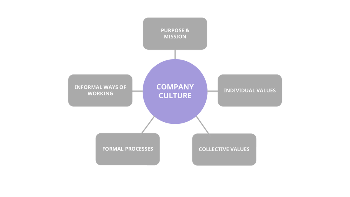 Innovation Culture –The Ultimate Guide