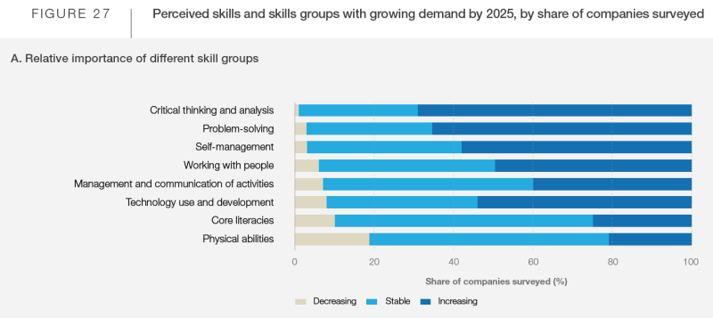Survey shows the most important skills for 2025 will be creativity and innovation