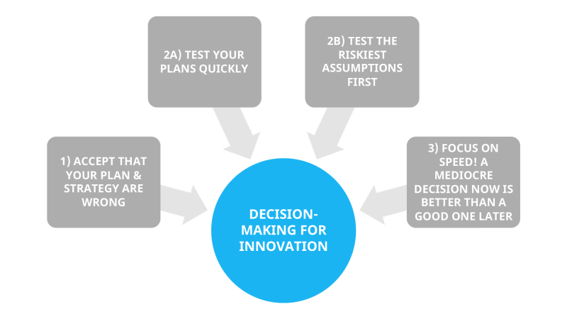 The Art of Decision-making as an Innovation Leader
