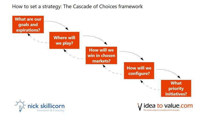 How to set a strategy using the cascade of choices framework